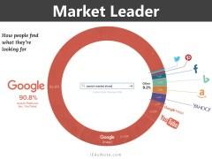 Market Leader Strategies