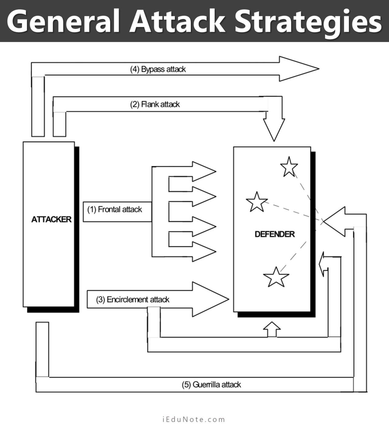 general attack strategies