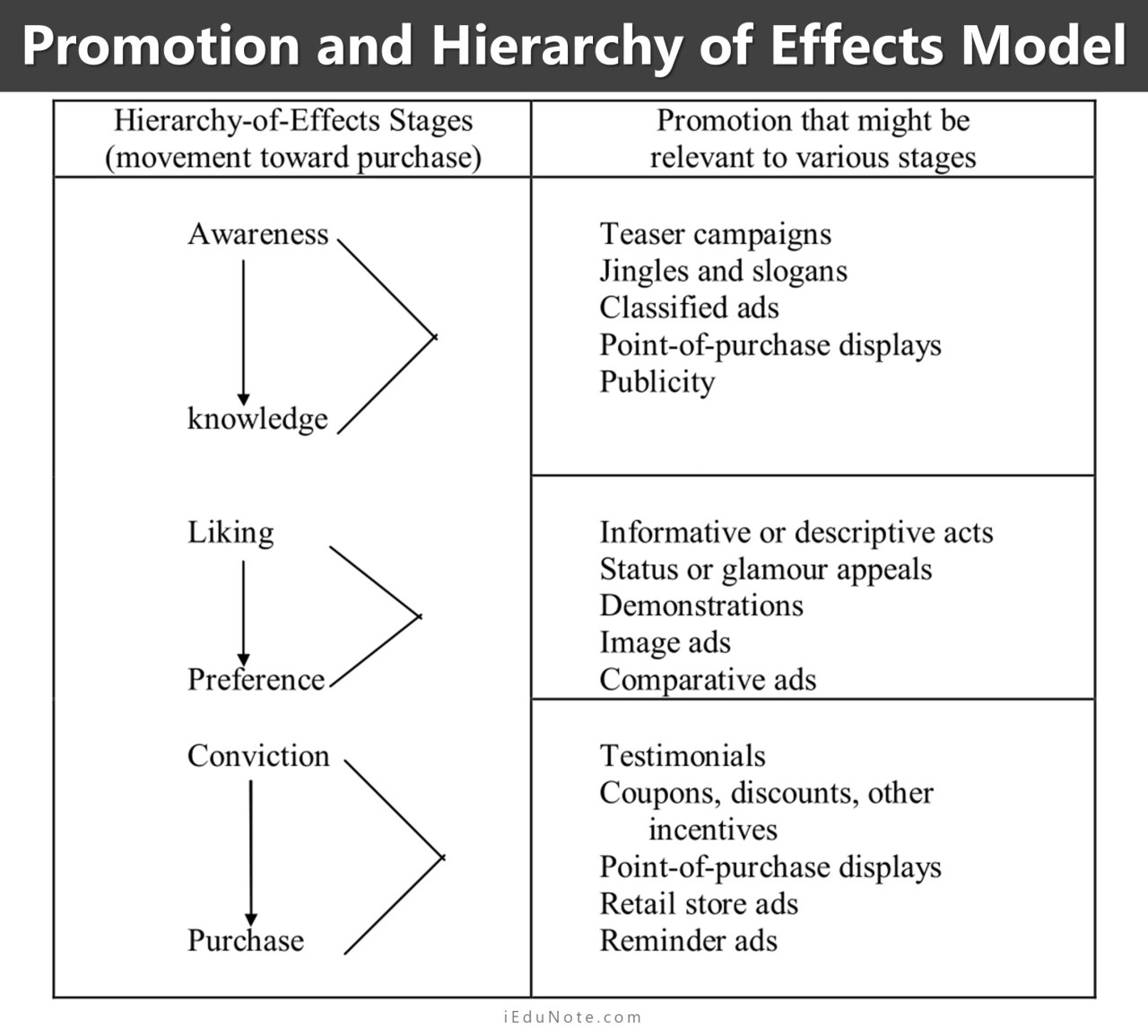 promotion and hierarchy of effects model