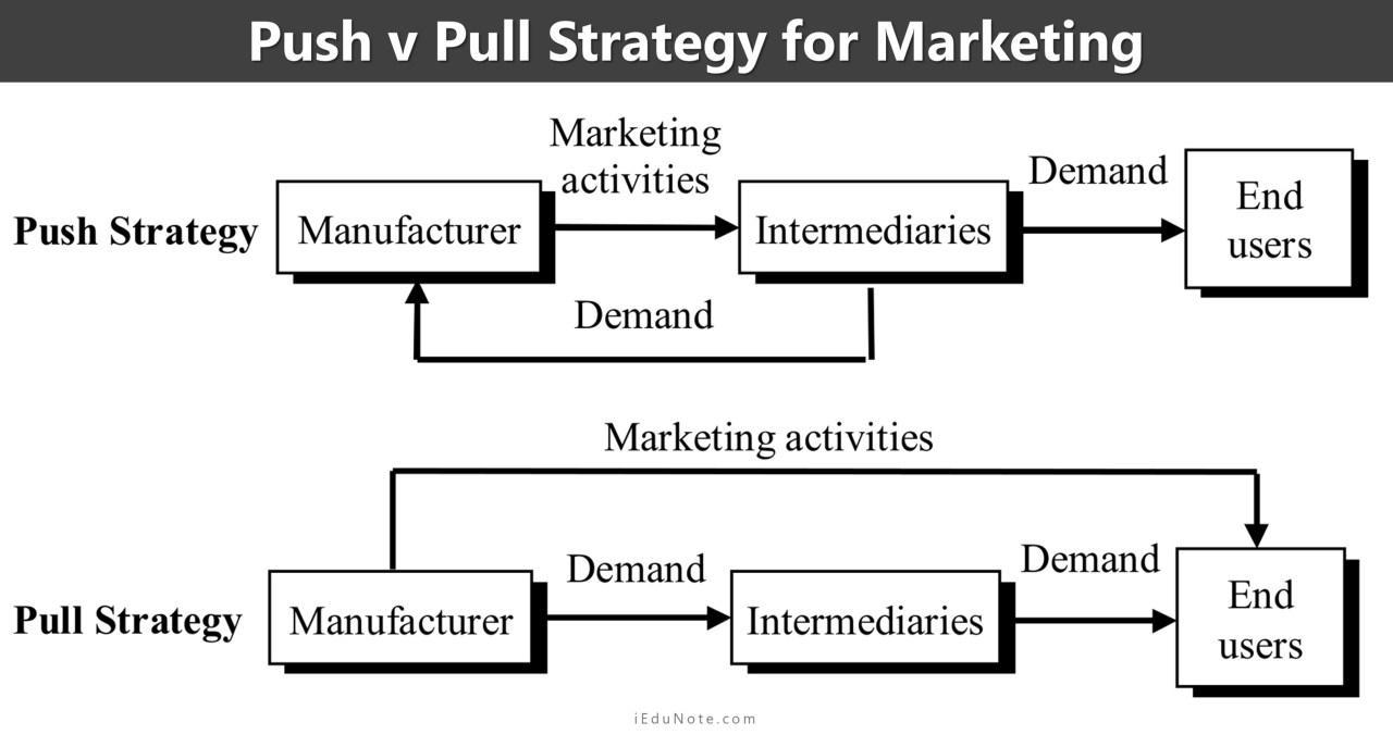 Push v Pull Strategy for Marketing
