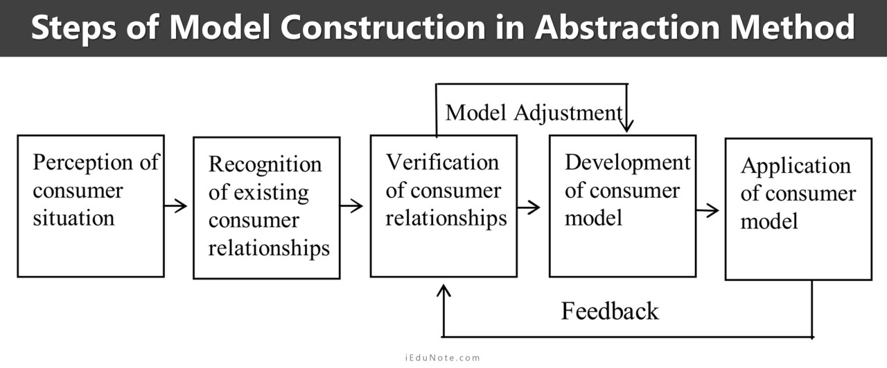 Steps of Model Construction in Abstraction Method