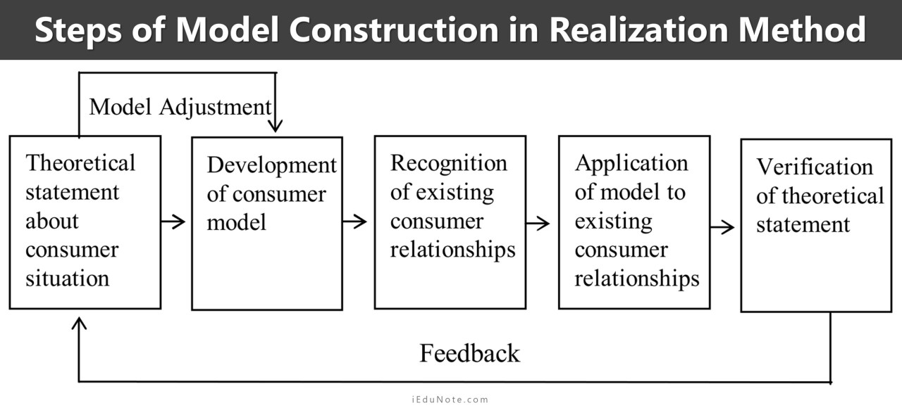 Steps of Model Construction in Realization Method