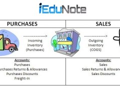 Merchandise Inventory: Definition, Formula, Examples, Journal Entry