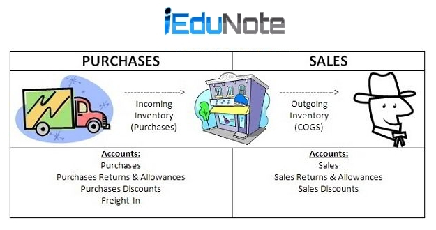Merchandise Inventory Definition, Formula, Examples, Journal Entry