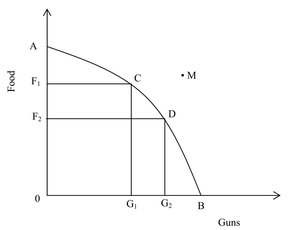 production possibility curve and opportunity cost 2