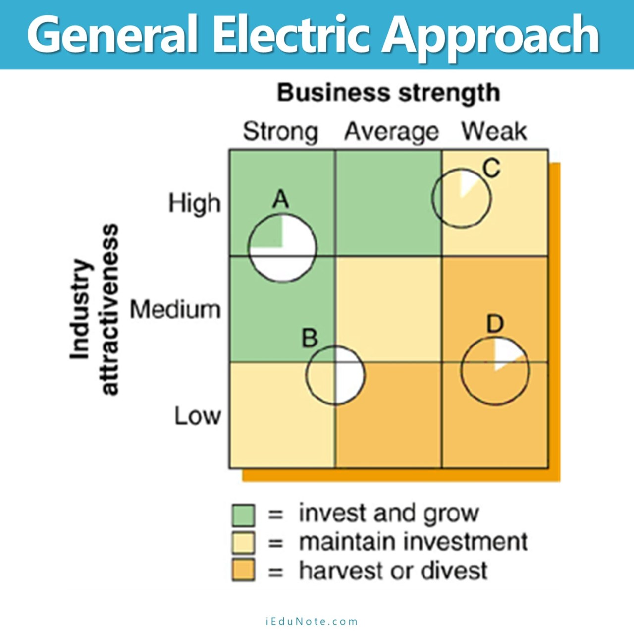 General Electric Approach