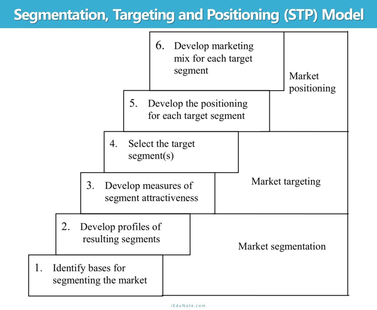 3 Steps of Segmentation, Targeting, and Positioning (STP) Model
