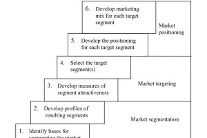 Segmentation, Targeting and Positioning Process (STP Model)