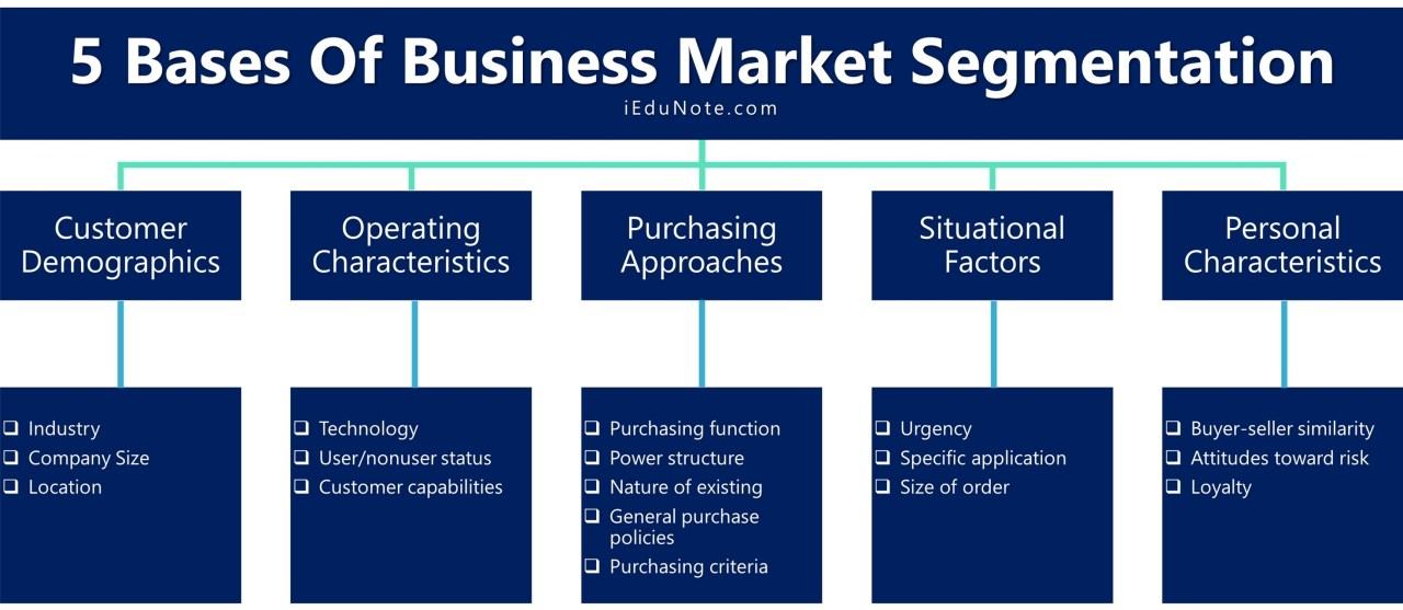 5 bases of business market segmentation
