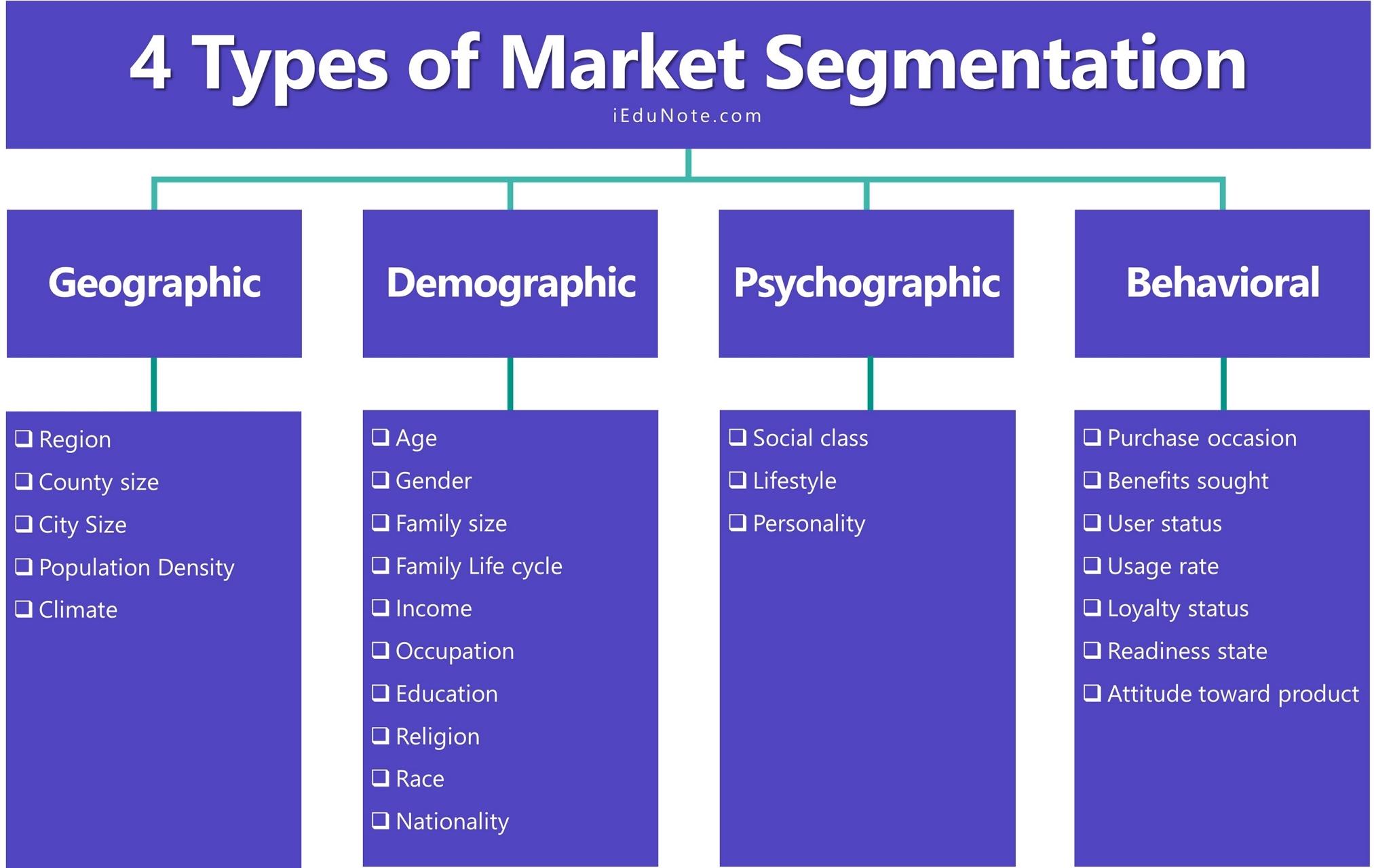 Types of market segmentation