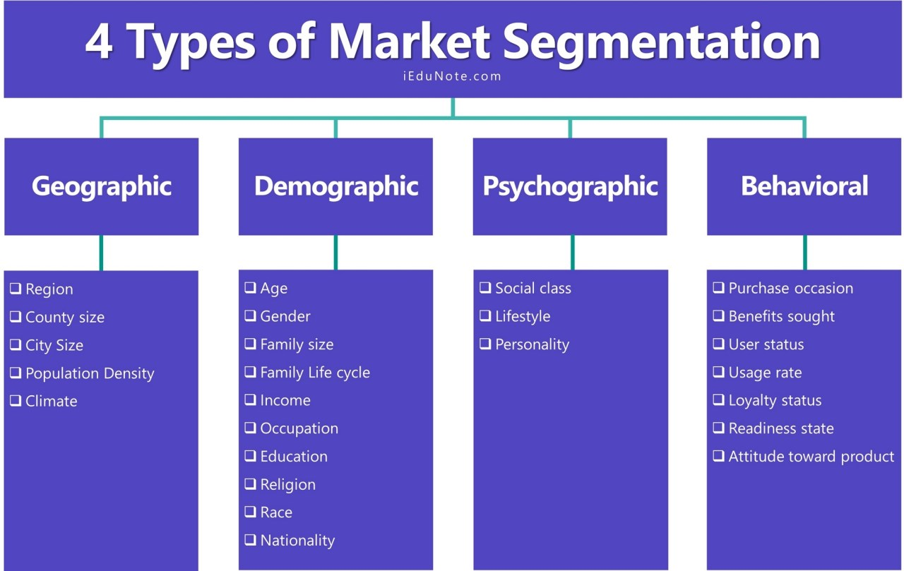 4 Types of Market Segmentation - What are the Bases of Market Segmentation?
