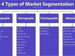 4 Types of Market Segmentation: Bases of Consumer Market Segmentation