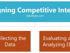 4 Steps of Designing Competitive Intelligence System
