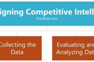 4 Steps of Designing Competitive Intelligence System