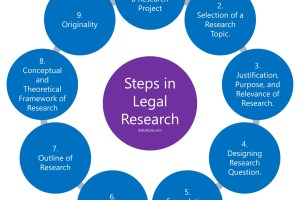 Steps in Legal Research