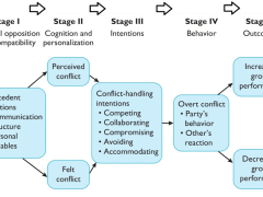 5 Stages of Conflict Process: How it Work in Organization