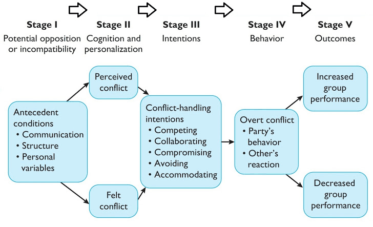 5 Stages of Conflict Process