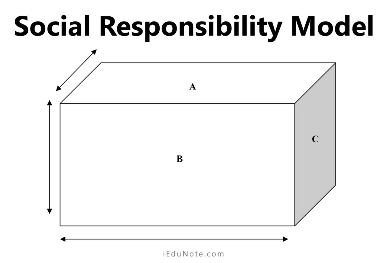 Social Responsibility Model