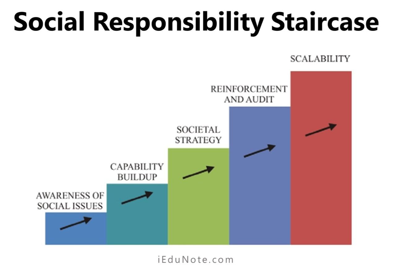 Social Responsibility Staircase