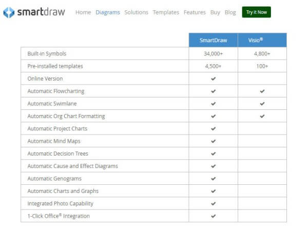 smartdraw which are the best free microsoft visio alternatives - Microsoft Visio Free Version