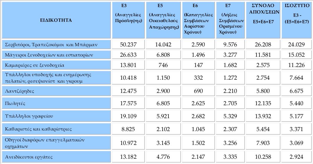 Στον πίνακα του συστήματος ΕΡΓΑΝΗ καταγράφονται  τα δέκα επαγγέλματα με τα υψηλότερα θετικά ισοζύγια προσλήψεων  απολύσεων τον Απρίλιο