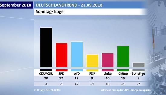 Πηγή: ARD-Morgenmagazin