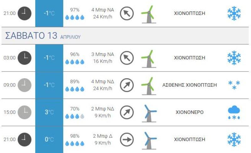 Προγνωστικός πίνακας του meteo.gr που δείχνει ότι αναμένονται χιονοπτώσεις στο Καϊμακτσαλάν την προσεχή Παρασκευή και το Σάββατο.