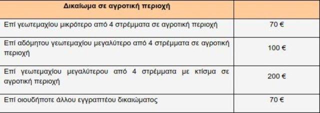 Πίνακας με τα τέσσερα ύψη προστίμων που προβλέπονται για εκπρόθεσμη δήλωση ακινήτου που βρίσκεται σε αγροτική περιοχή