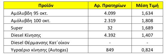 Η μέση τιμή των καυσίμων πανελλαδικά στις 21 Μαίου 2018, σύμφωνα με το Παρατηρητήριο Τιμών Καυσίμων