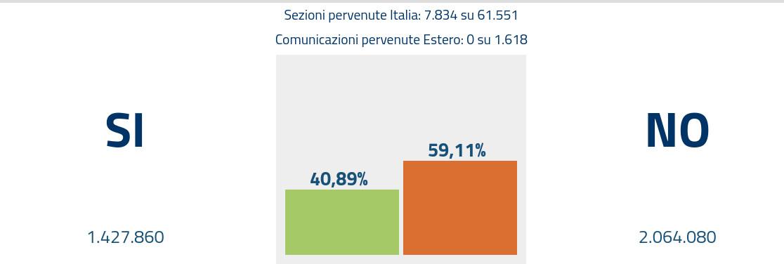 Αποτέλεσμα εικόνας για ιταλια αποτελεσματα δημοψηφισμα