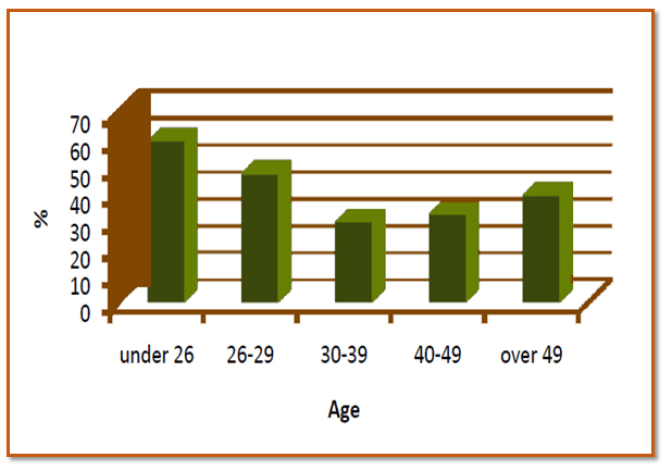 Employer support by age group
