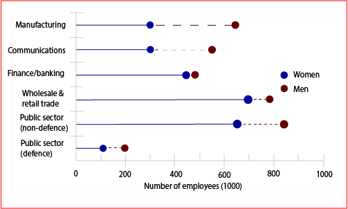 Employment in Freedonia 1995