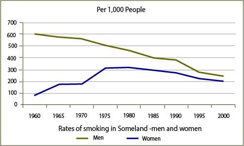 Rates of smoking