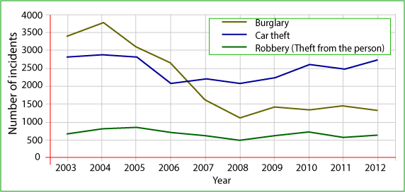 Changing rates of crime