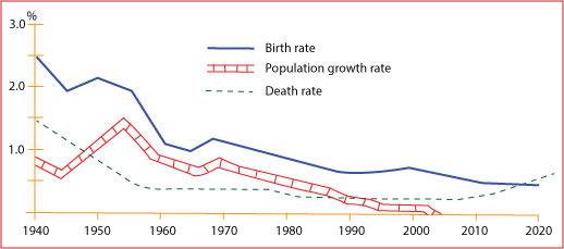 Demographic Trends (Scotland)