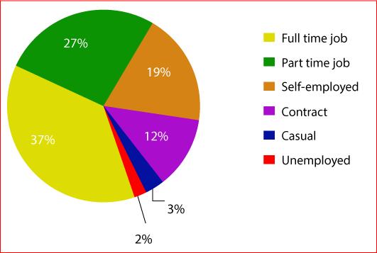 employment-percentage
