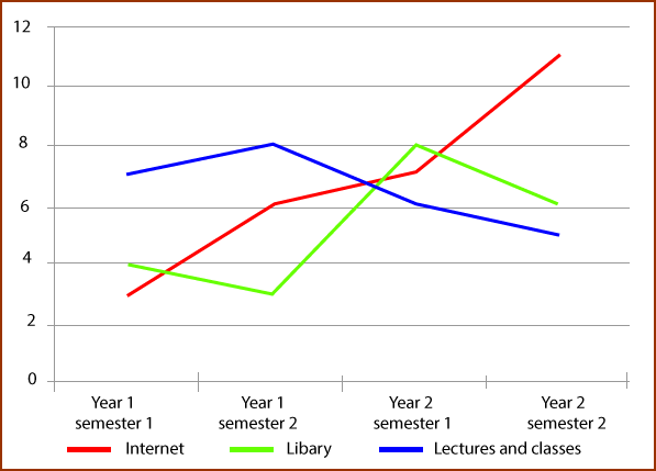 hours spent in different study methods
