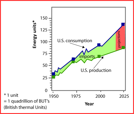 production and consumption of energy