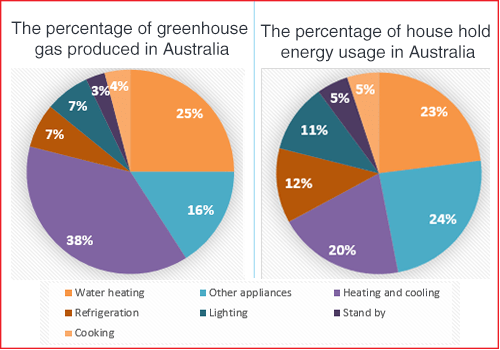 Energy use in Australia