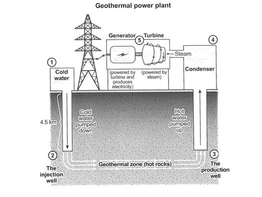 iELTS-acdemic-writing-task-1-report-how-geothermal-energy-is-used-to-produce-electricity.