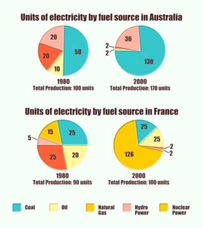 7 4 IELTS acdemic writing task 1 report electricity production by fuel source in Australia and France 1980 and 2000