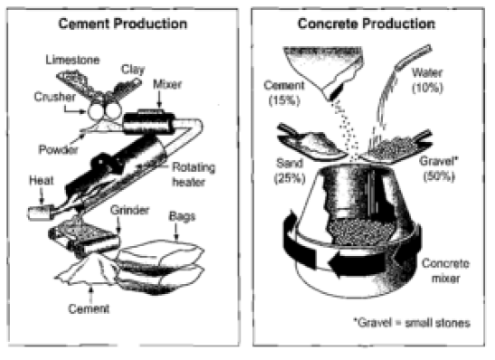 8 3 IELTS acdemic writing task 1 report stages and equipment used in the cement-making process