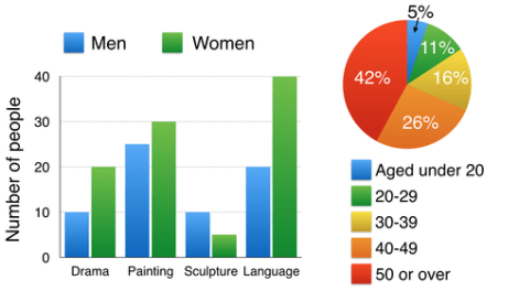 ielts The bar chart below shows the numbers of men and women attending various