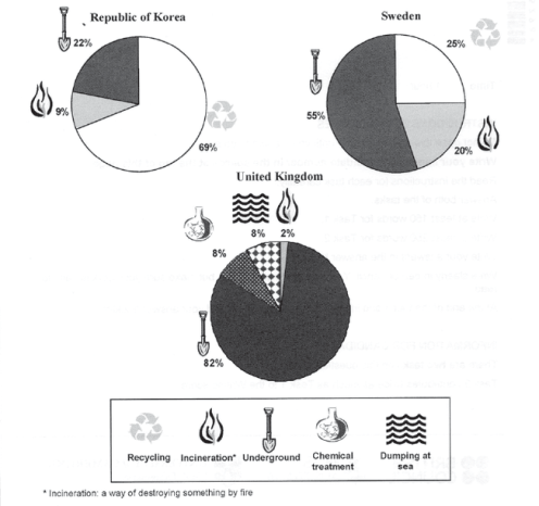ielts task 1 The pie charts below show how dangerous waste products are dealt with in three countries