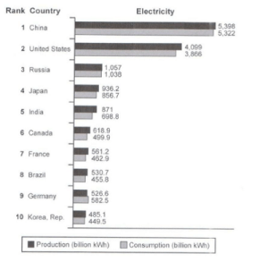Cambridge-13-test-three-top-10-countries-for-the-production-and-consumption-of-electricity-in-2014