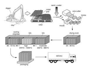 IELTS Process Diagram
