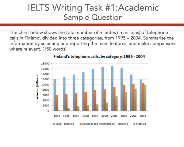 IELTS Academic Writing Task Question 1