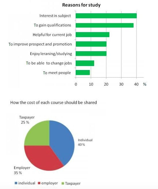 IELTS Academic Writing Task 1 Model Answer - Graph and Pie Chart - Data pertaining to adult education.