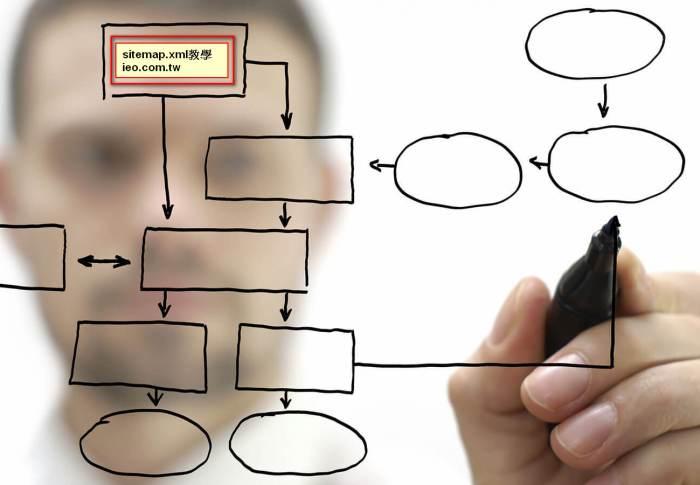 search console sitema網站提交教學,到底如何網站索引提交?(Google 版 )