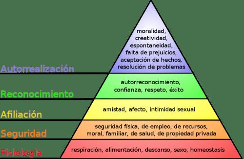 Las 5 necesidades básicas de la piramide de Maslow